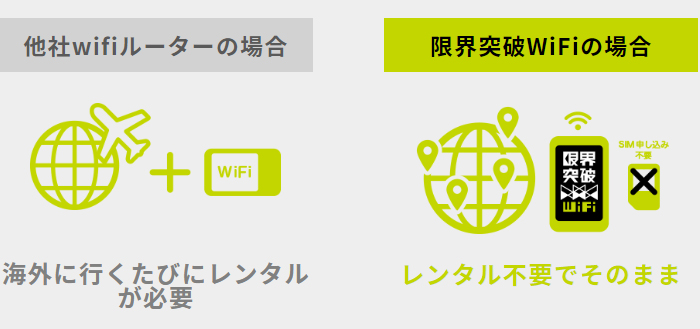 限界突破wifi 即日